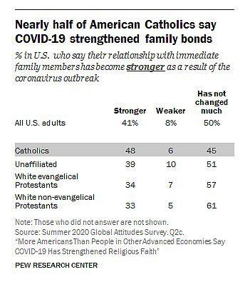 Esta es una captura de pantalla del Pew Research Center. Los datos, publicados el 27 de enero de 2021, revelan que casi la mitad de los católicos estadounidenses (48%) dicen que COVID-19 fortaleció los lazos con sus familiares inmediatos, que es mas alta que la proporción de protestantes evangélicos blancos que dicen que sus relaciones familiares son mas fuertes como resultado de la pandemia (34%). (Captura de pantalla del CNS / Cortes'a de Anna Schiller, Pew Research Center)